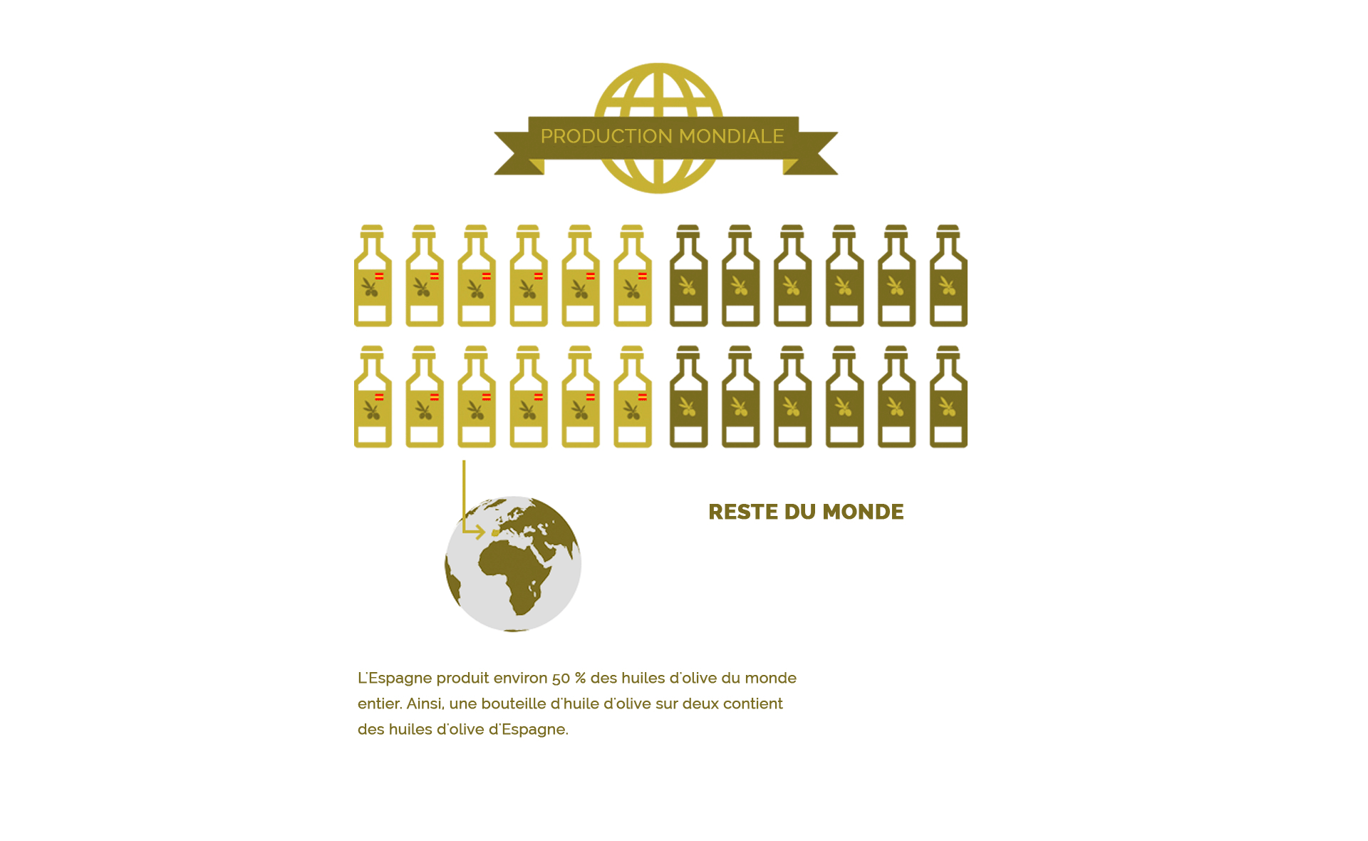 Production mondiale d'huile d'olive espagnole