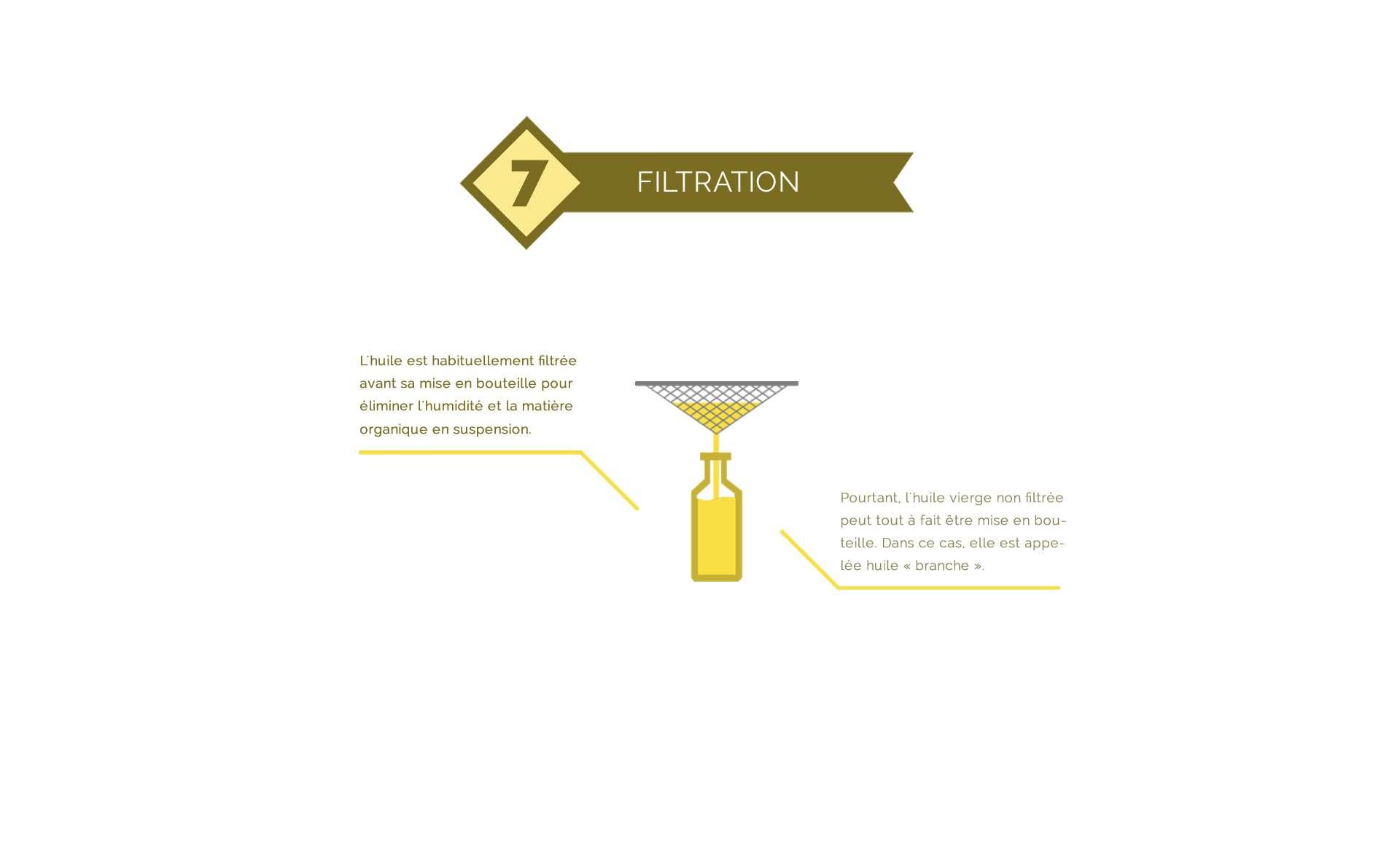 Filtration de l'huile d'olive