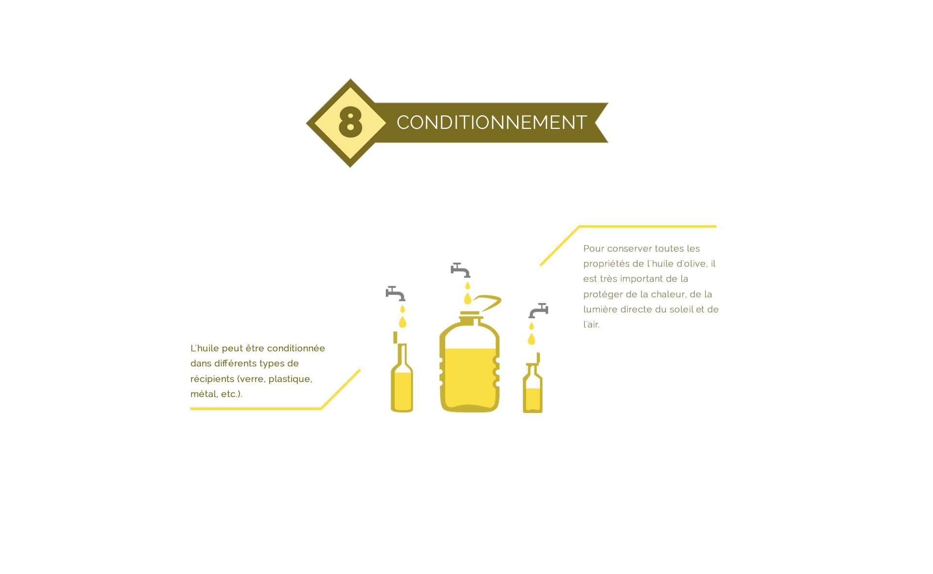 Emballage de l'huile d'olive