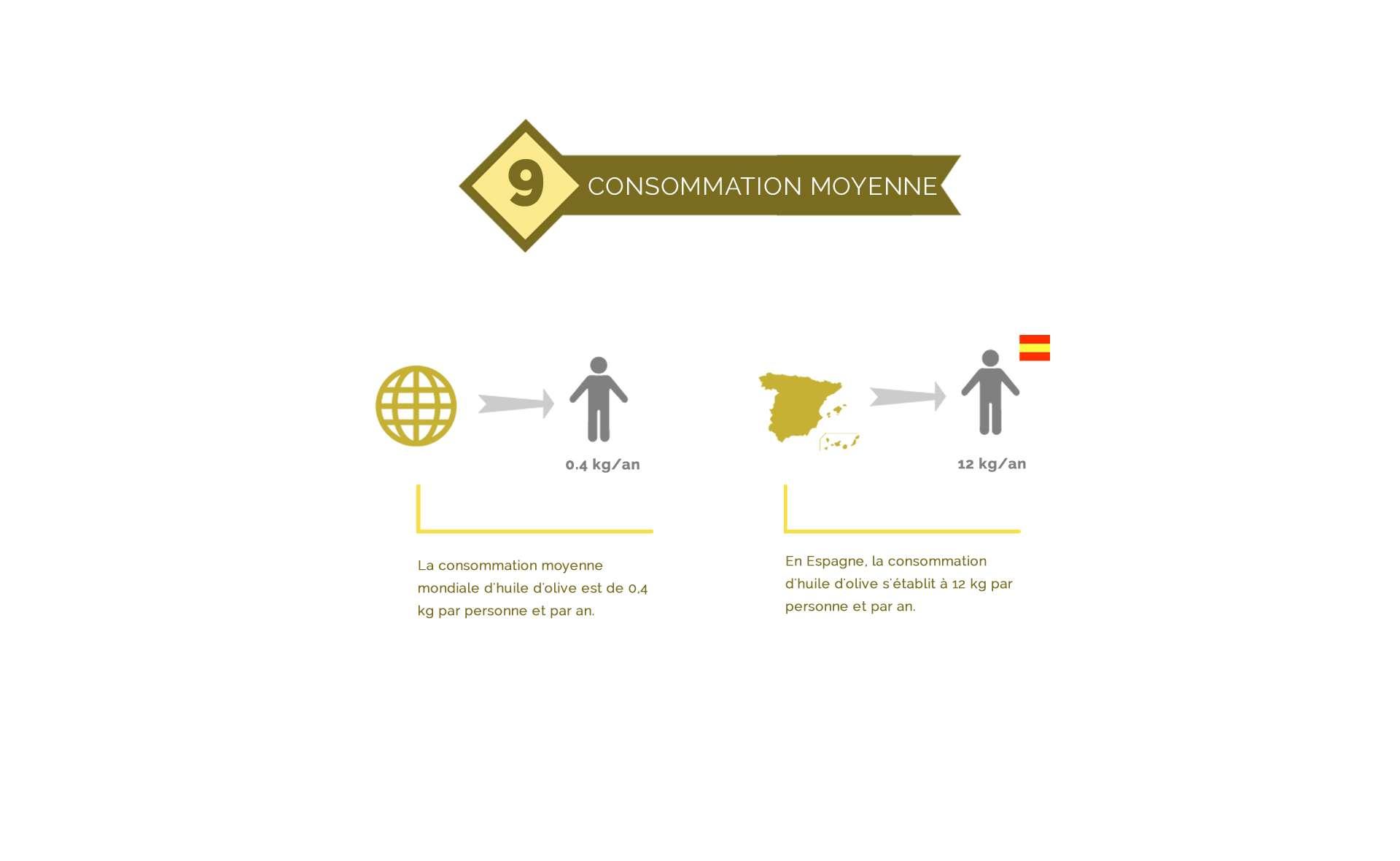 Consommation mondiale de l'huile d'olive