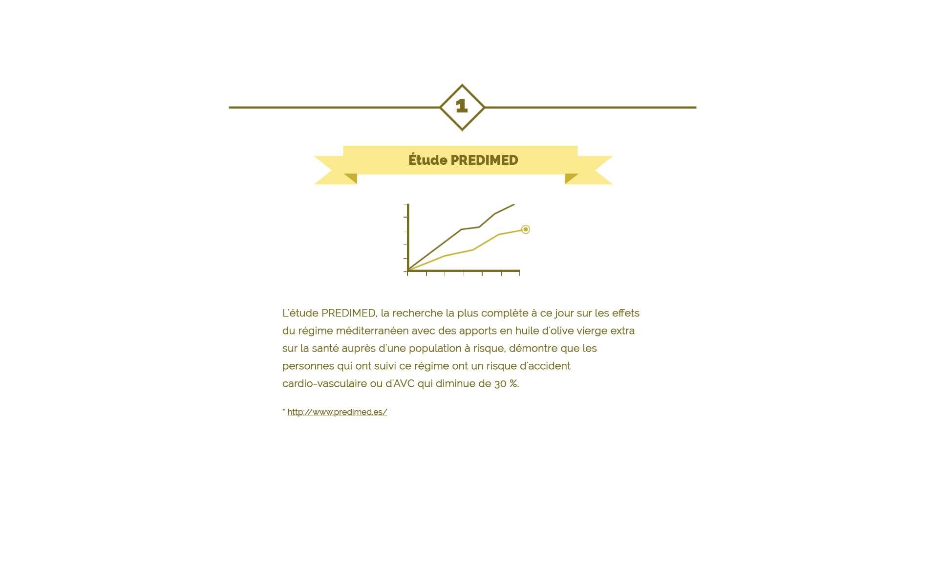 Etude Predimed sur l'huile d'olive