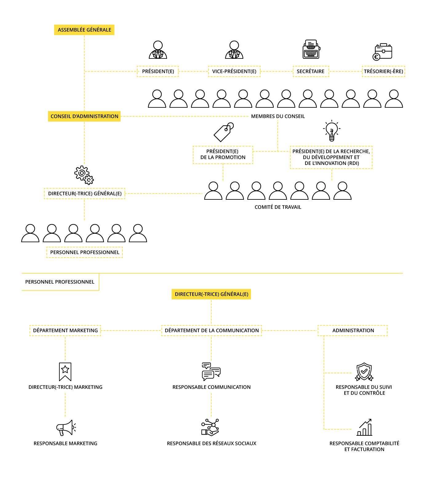 Organigramme de l'Interprofessionnelle de l'Huile d'Olive Espagnole